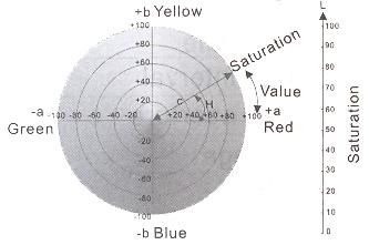 színmérő
